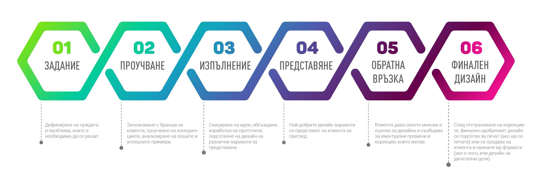 Дизайн - процес